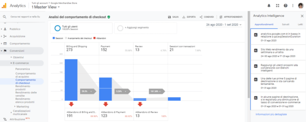 Analisi del comportamento di Check-out di Google Analytics