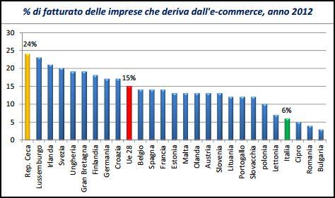 fatturato imprese dall'e-commerce 2012