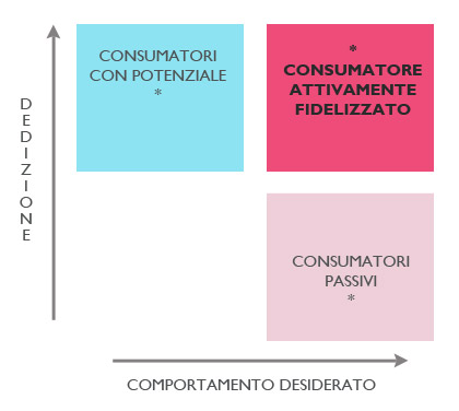 Mappa-Consumatori