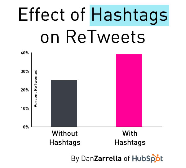 Effetto degli hashtag sui retweet