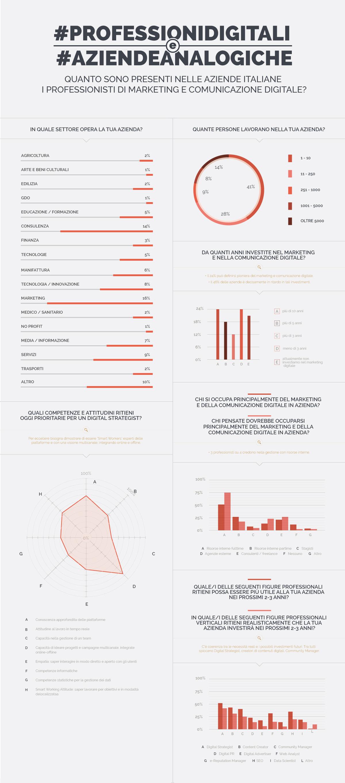 Infografica-Infografica professioni digitali