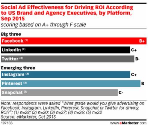 social media advertising facebook campione di efficacia