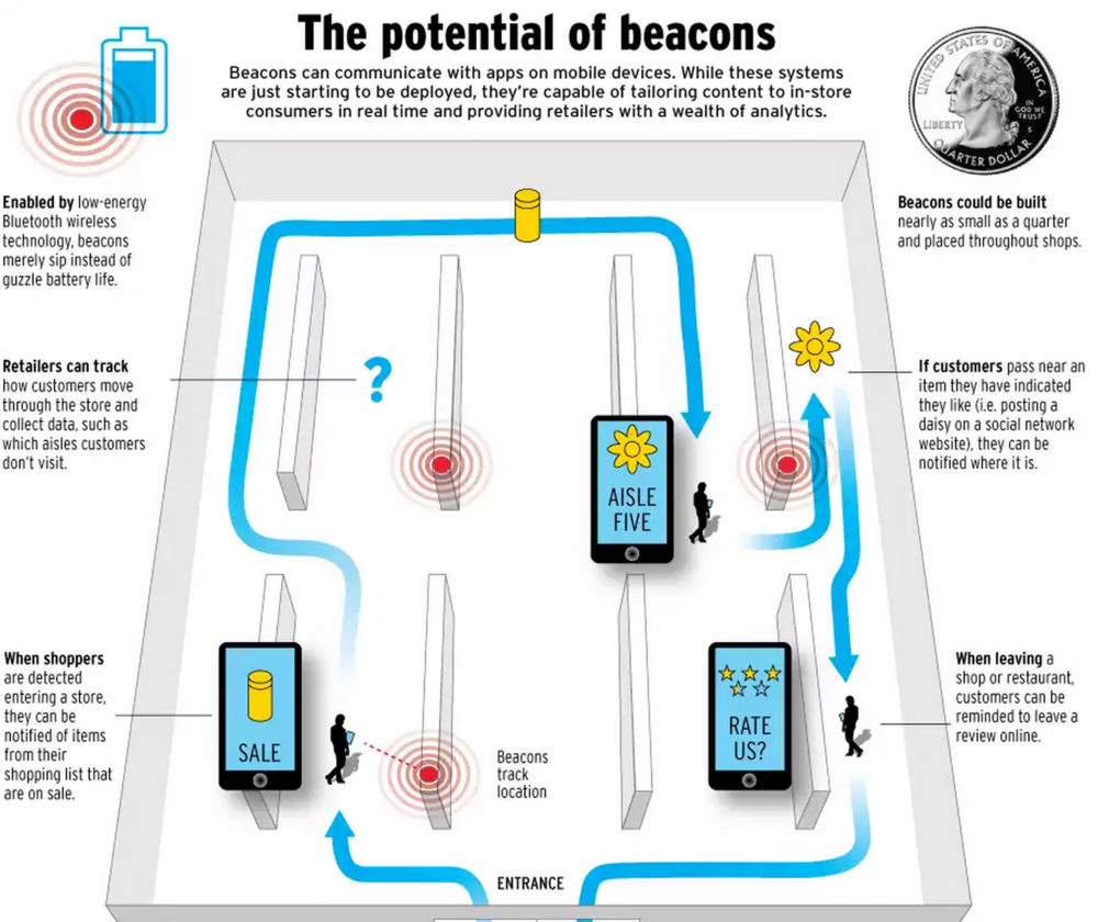 beacons_in_store