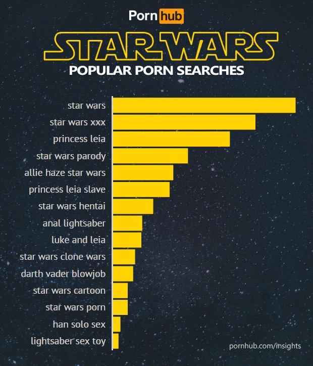 Star Wars popular porn searches