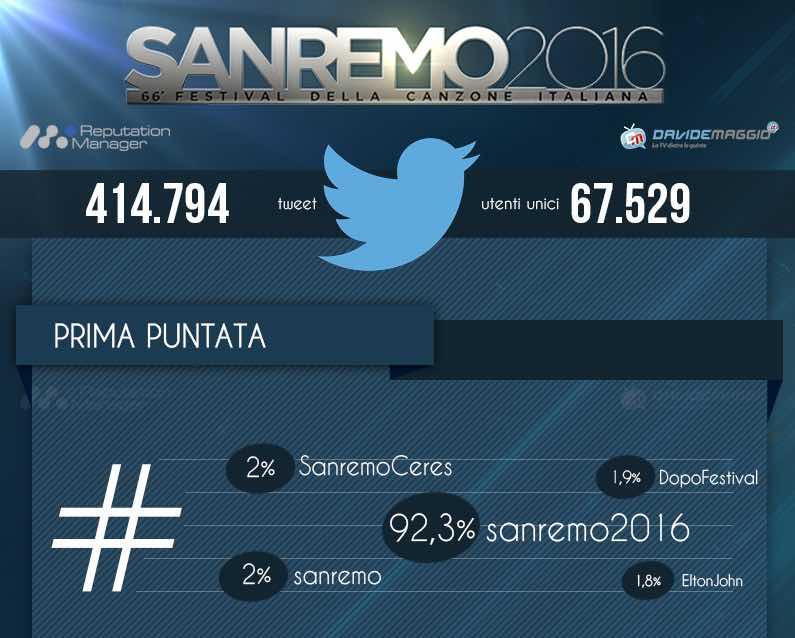 #Sanremo2016