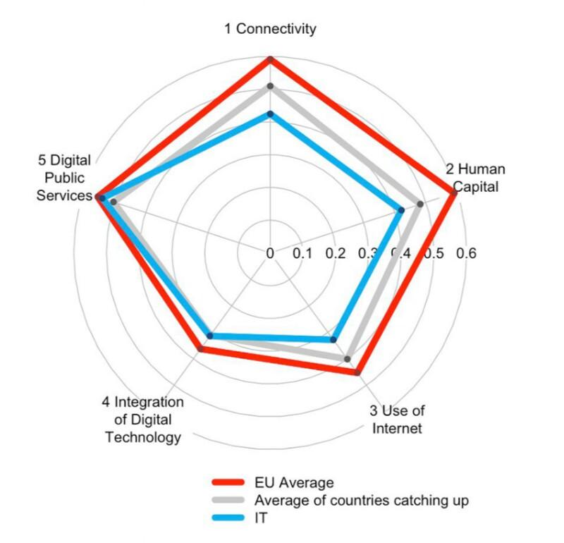 L'Italia e la Rete, l'annoso problema che affligge il nostro Paese