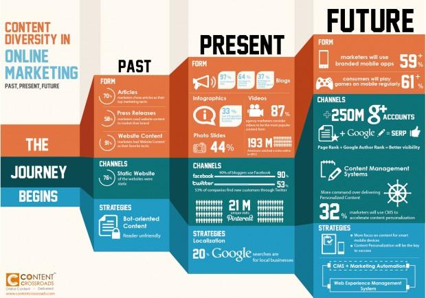 Il significato dell'evoluzione epocale che ha portato internet e la velocità con cui il web marketing stesso cambia.