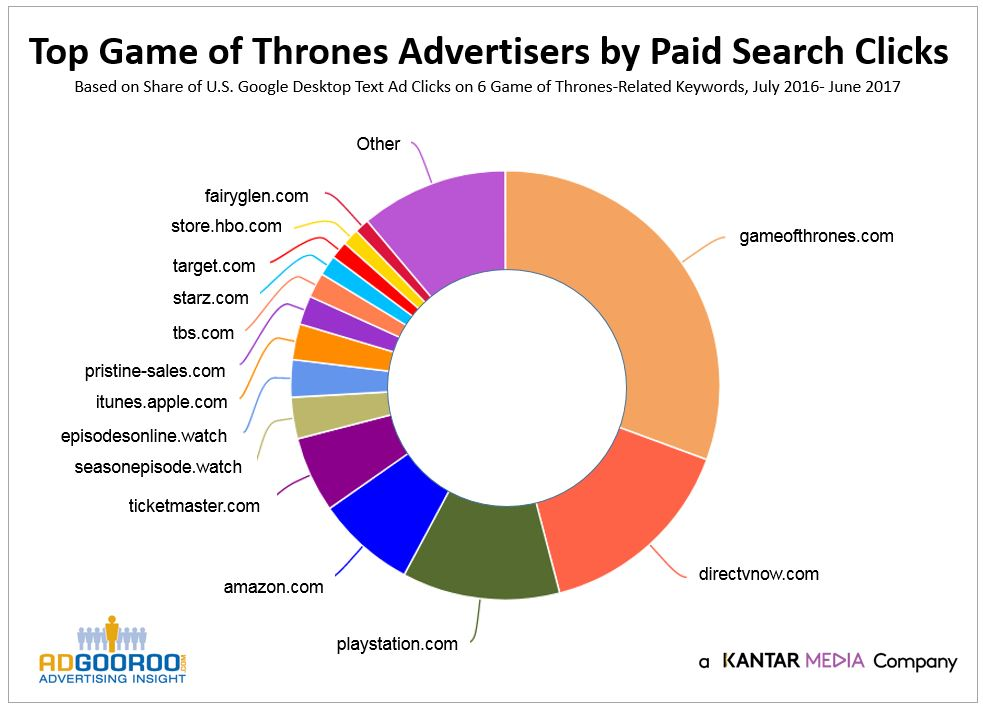 Game of Thrones advertiser