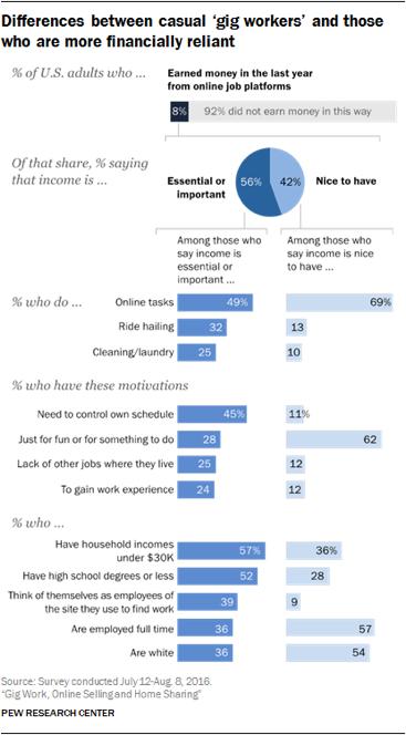 Crowdworking: come viene rivoluzionato il mondo del lavoro