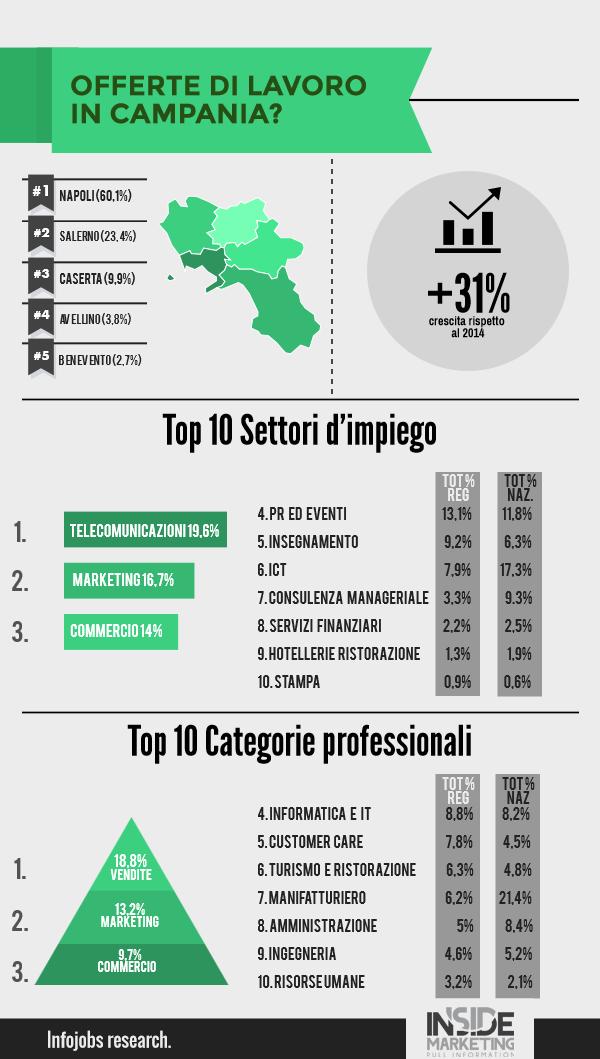 Offerte di lavoro in Campania: qual è il bilancio del 2015?