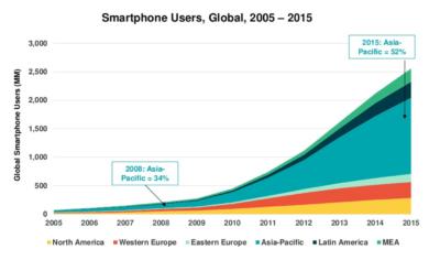 Dal mobile ai social video: ecco i trend del 2016