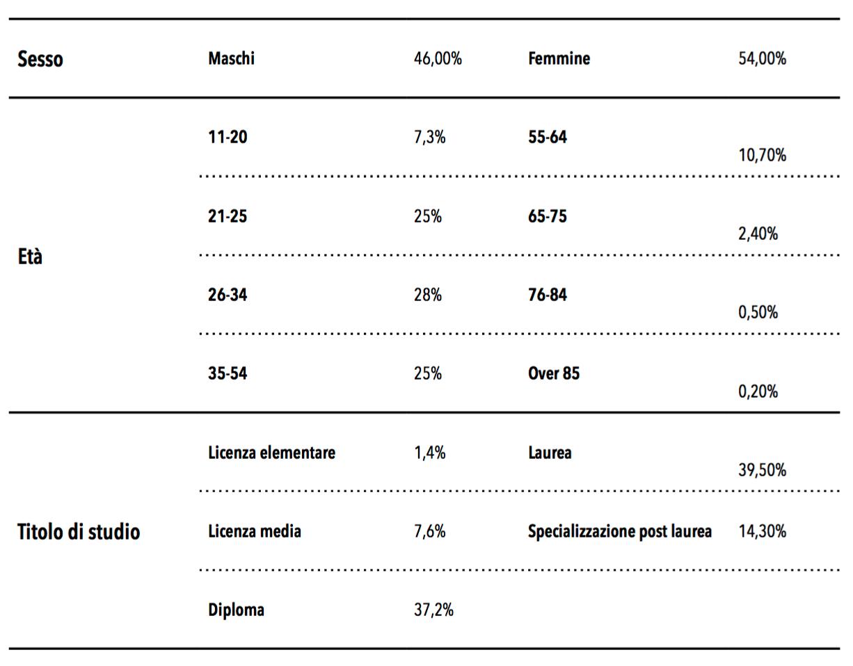 Internet e informazione: come gli utenti si rapportano alle fonti