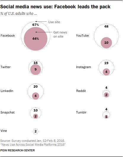 social-network-fonte-informazione