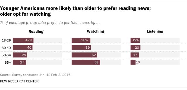 giovani-preferiscono-leggere-le-news