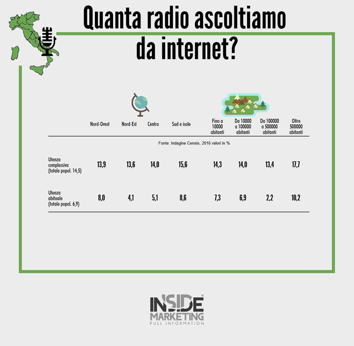 infografica web radio