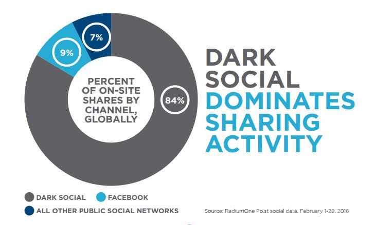 infografica-dark-social-attivita-di-condivisione