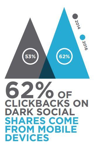 infografica-dark-social-da-mobile