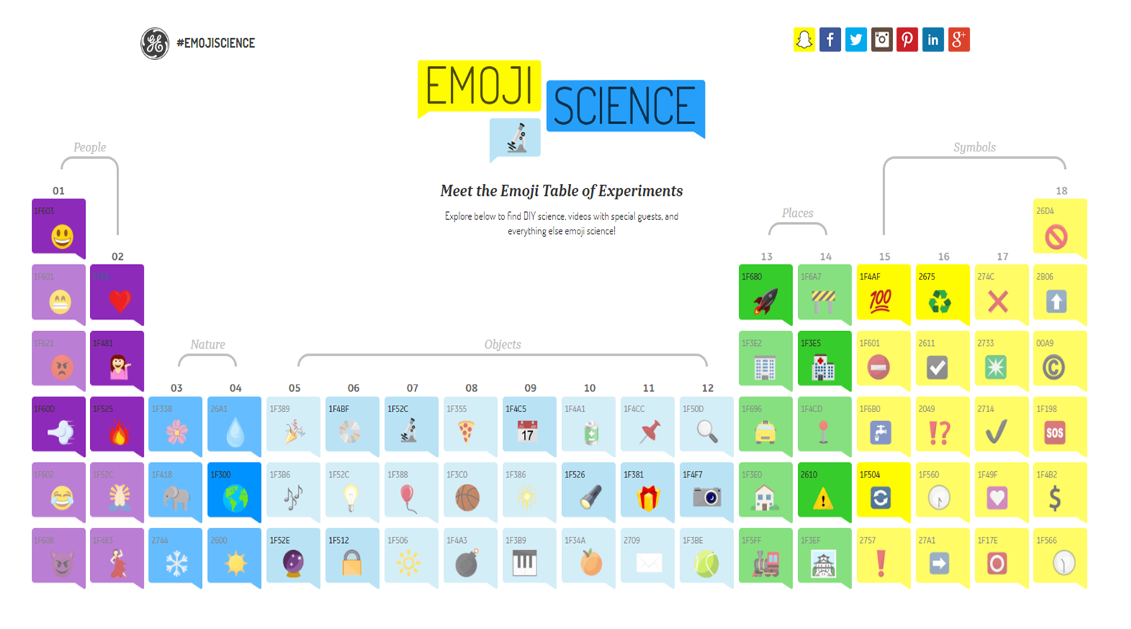 Emoji science general electric tabella elementi