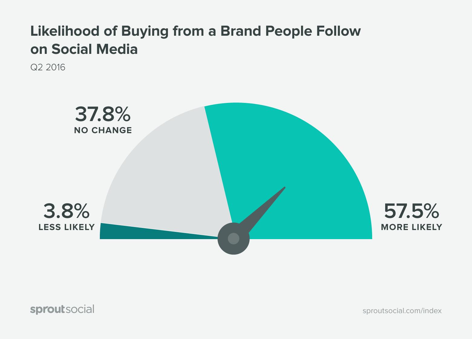 brand-sui-social-aumento-consumi