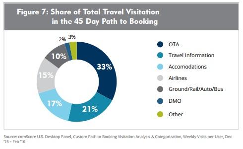 contenuti-digitali-viaggio-topic