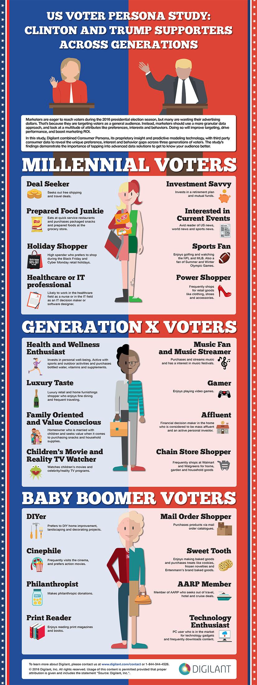 presidenziali-americane-2016-come-spendono-gli-elettori