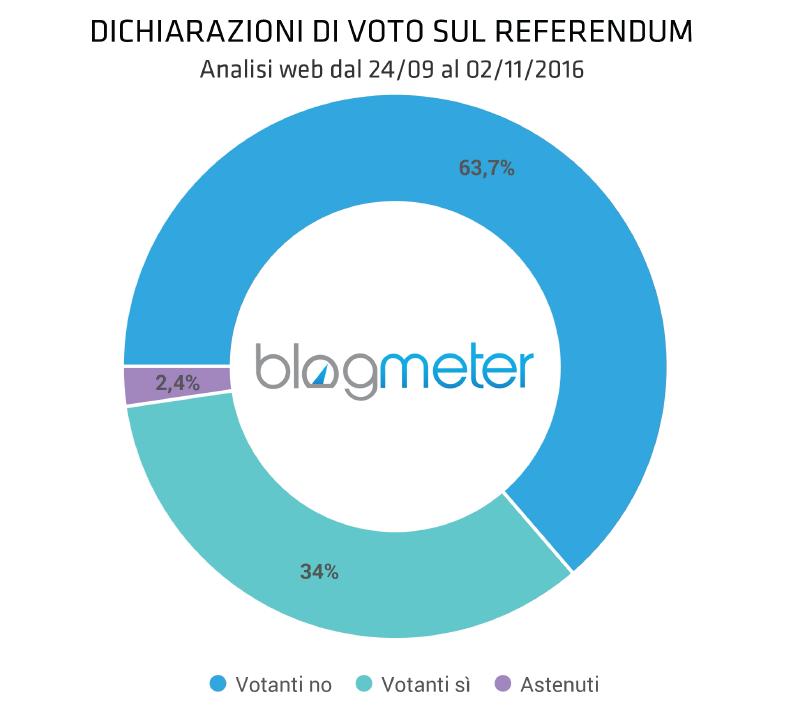 referendum-sui-social-propensione-di-voto