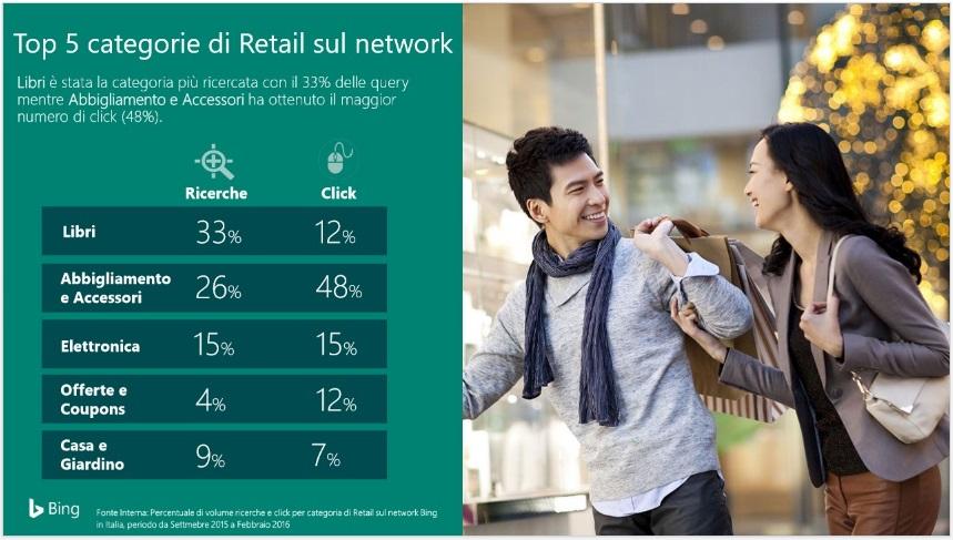 online retail categorie bing