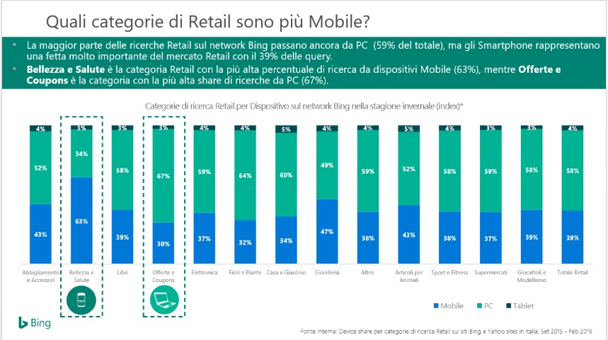 online retail categorie mobile bing