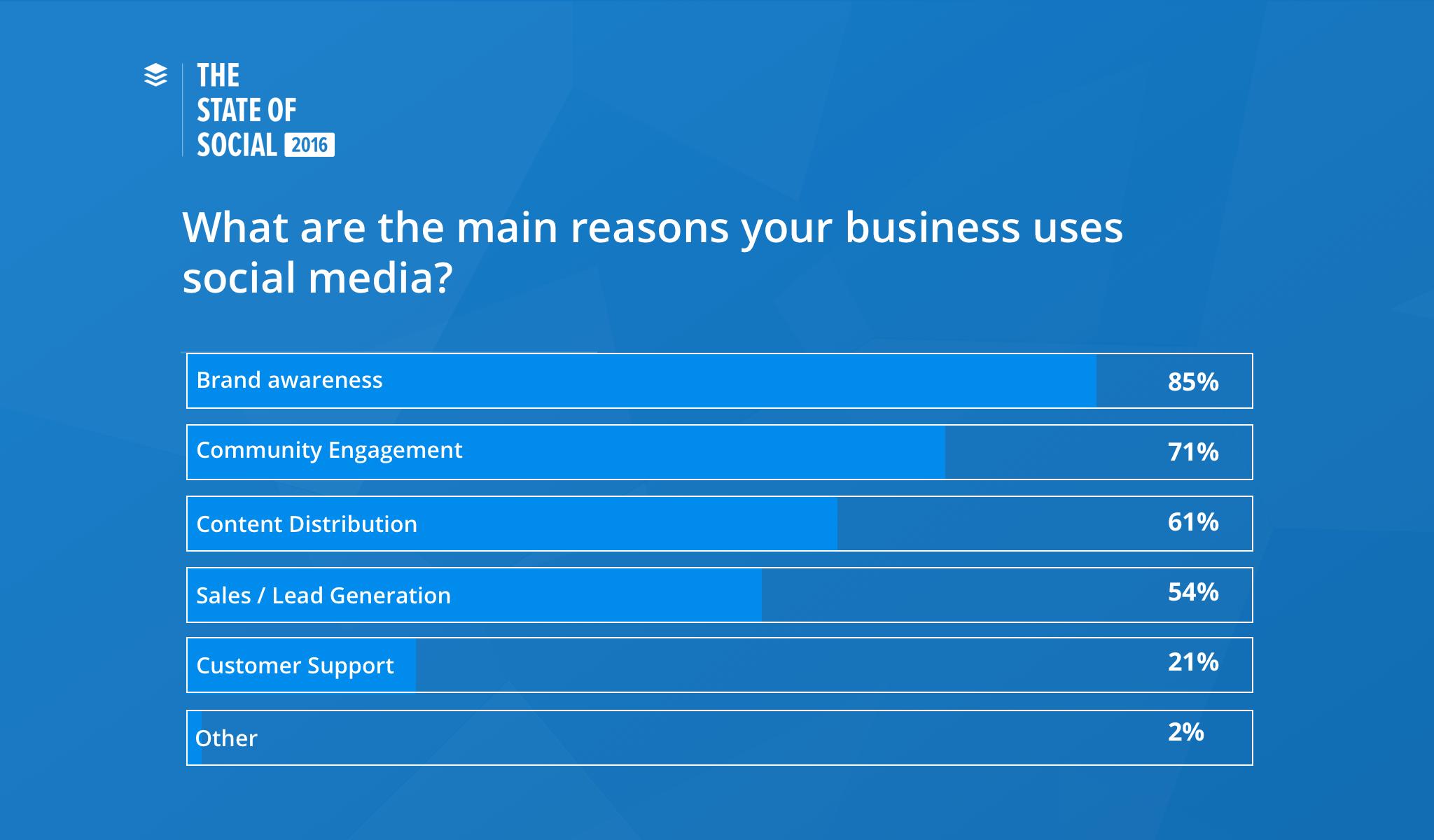 perché usare social media buffer
