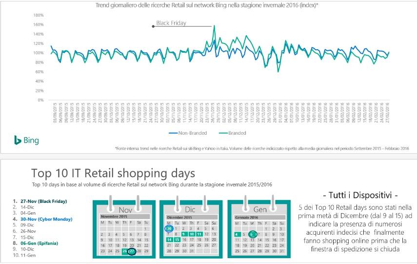 top retail day bing