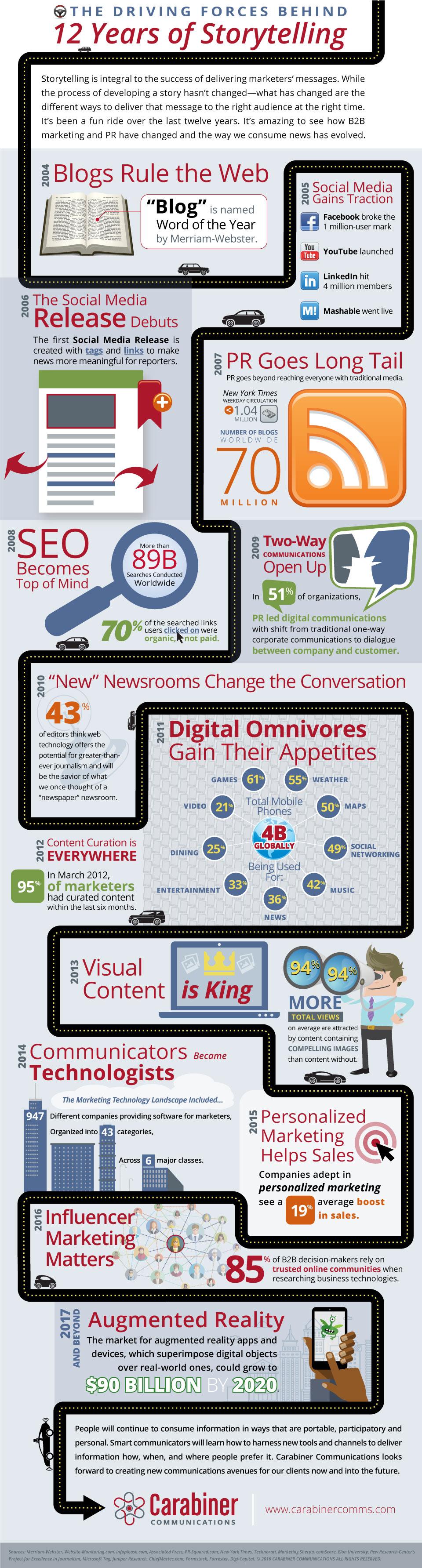 storytelling-infografica