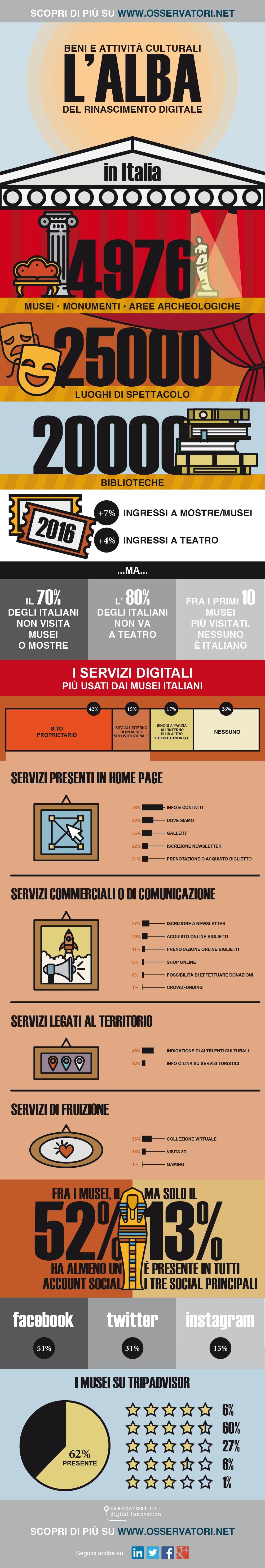 infografica musei osservatorio digitale