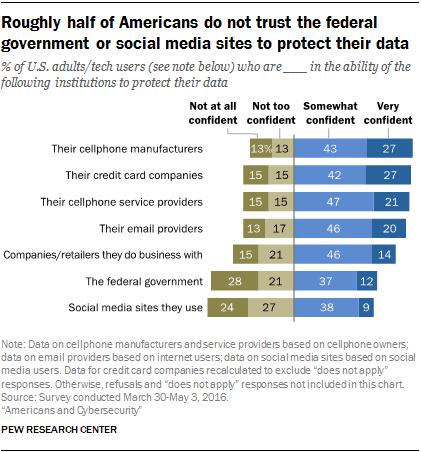 americani sfiduciati trattamento dati personali