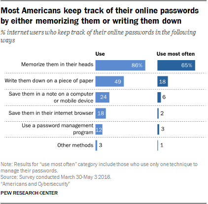 americani e password