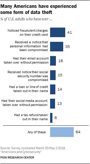 americani vittime di cybercrimine