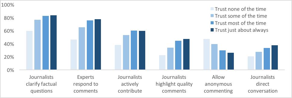 giornalisti nei commenti e fiduci