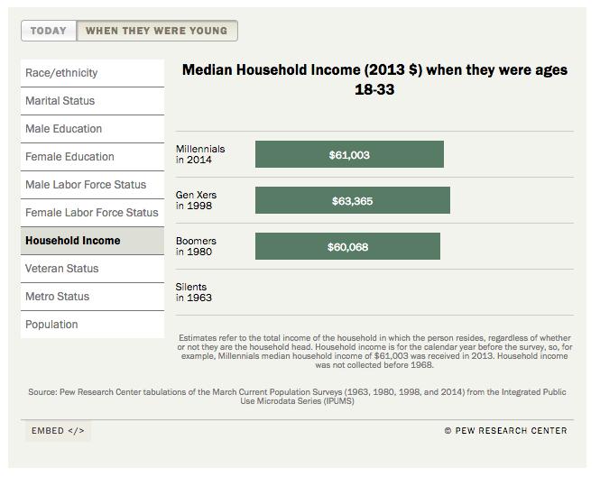 income 18enni millennial baby boomer