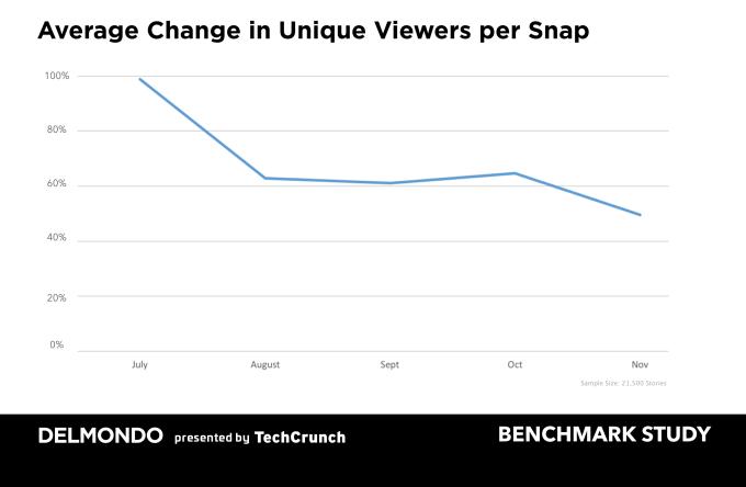 rallentamento crescita utenti snapchat