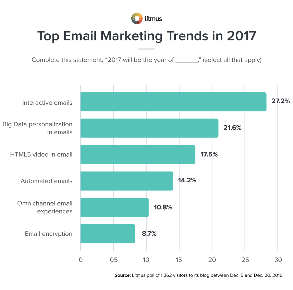 trend-email-marketing