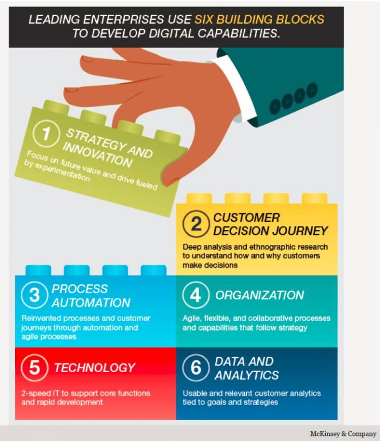 trasformazione digitale di successo consigli McKinsey