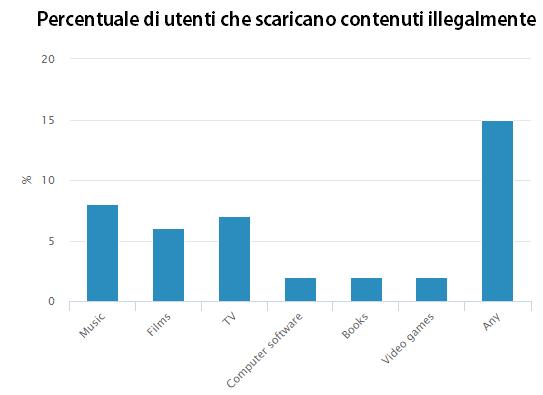 Percentuale di utenti che scaricano contenuti illegalmente
