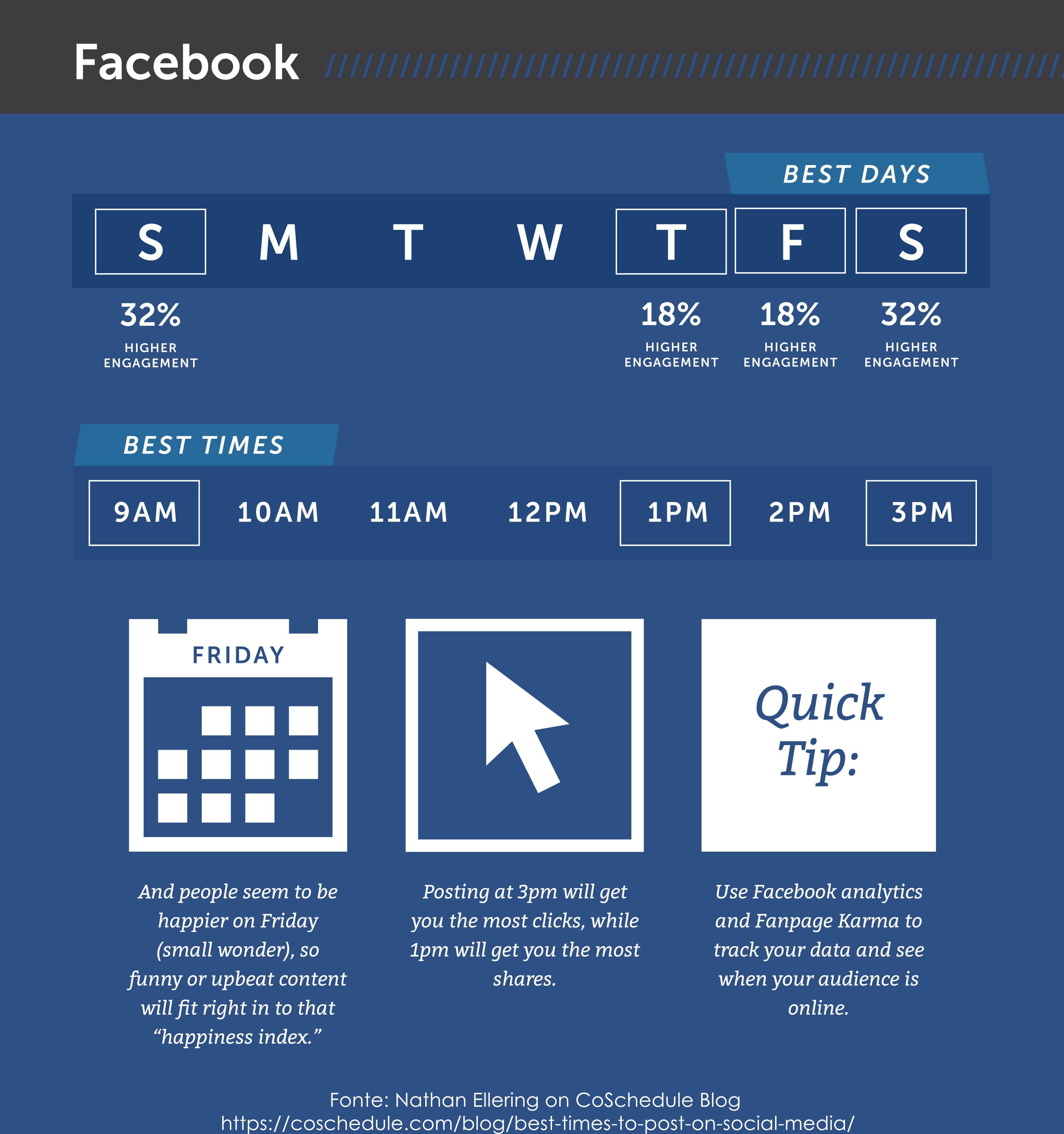 post facebook social sharing
