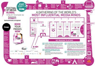 Festival of Media Global 2017: il punto sullo stato di media e programmatic