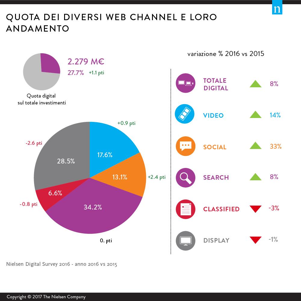 mercato pubblicitario 2016 dettaglio web