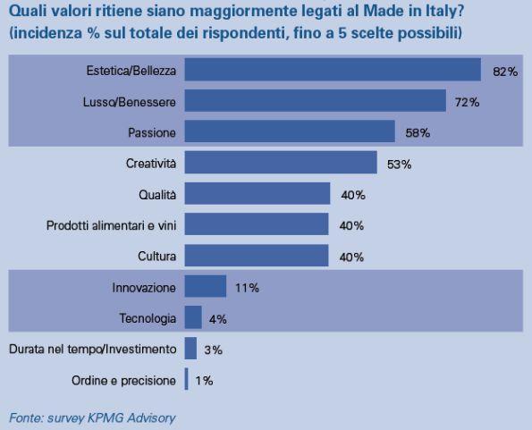 valore del made in Italy moda