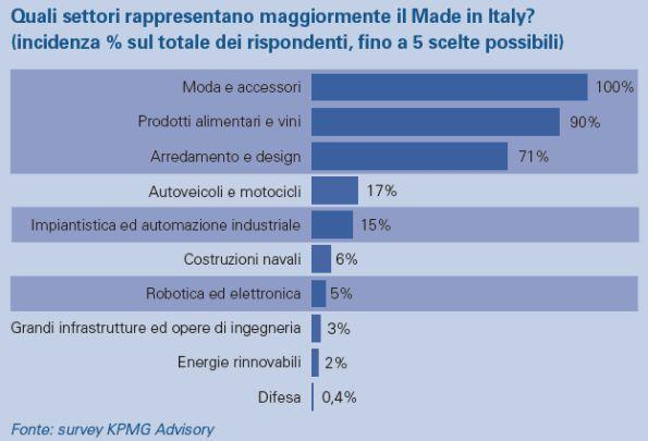 valore del made in Italy settori moda