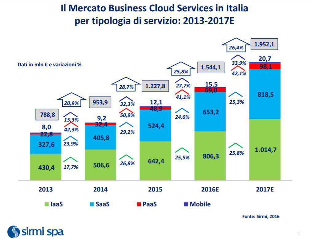 cloud-service-italia