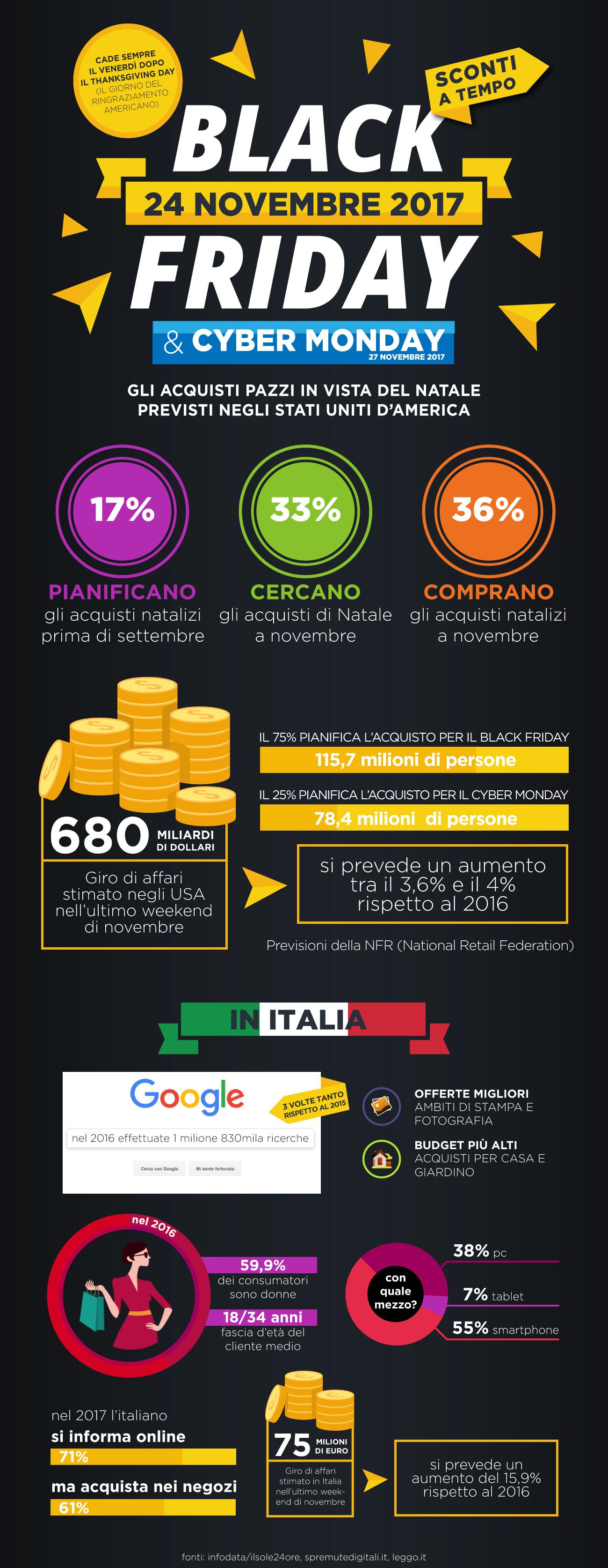 Cyber Monday e Black Friday 2017: come hanno reagito Italia ed Europa?