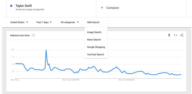 Da Google Trends a Snapchat: le notizie tech dal 26 novembre al 2 dicembre 2017
