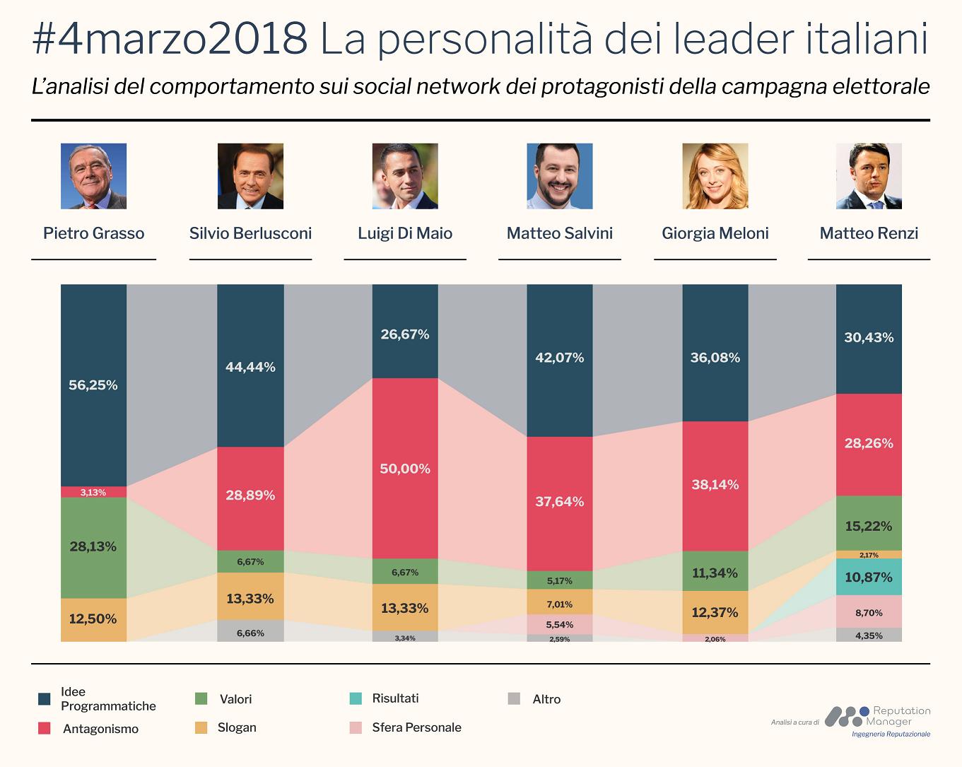 elezioni 2018 sui social personalità candidati